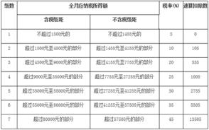 上海工资扣税标准2018